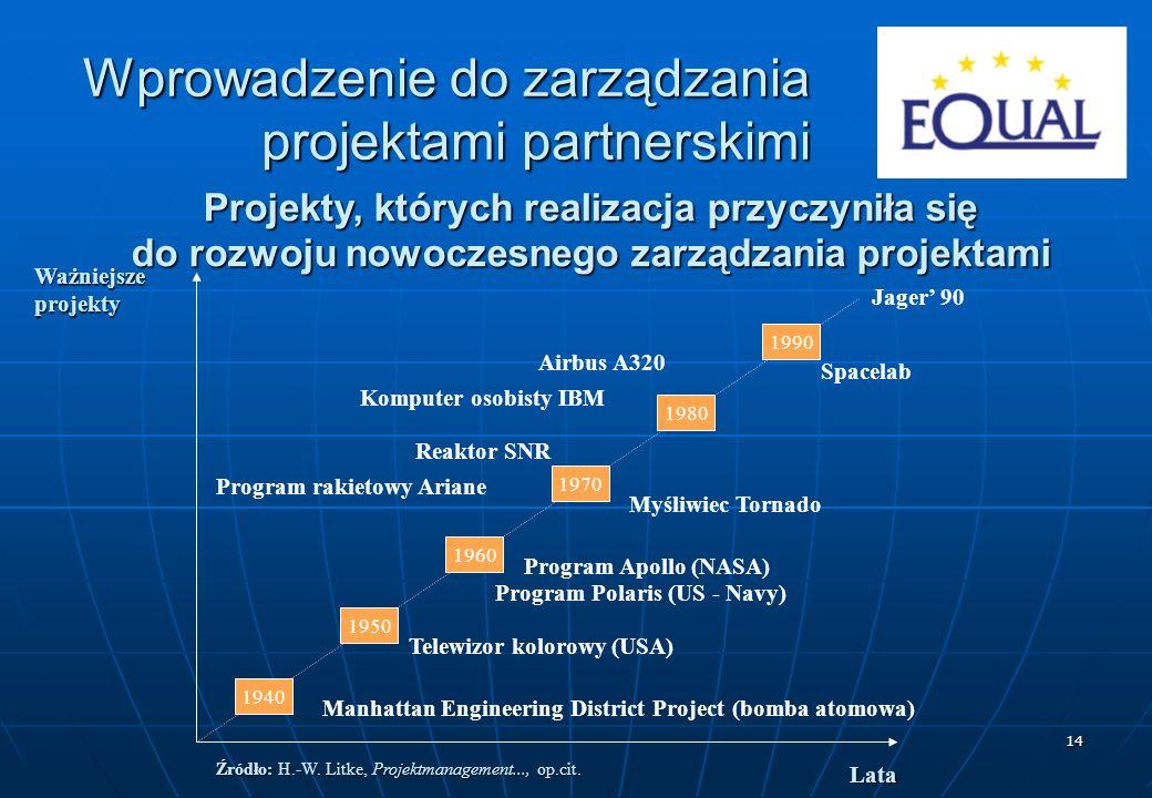 Źródło: H.-W. Litke, Projektmanagement..., op.cit.