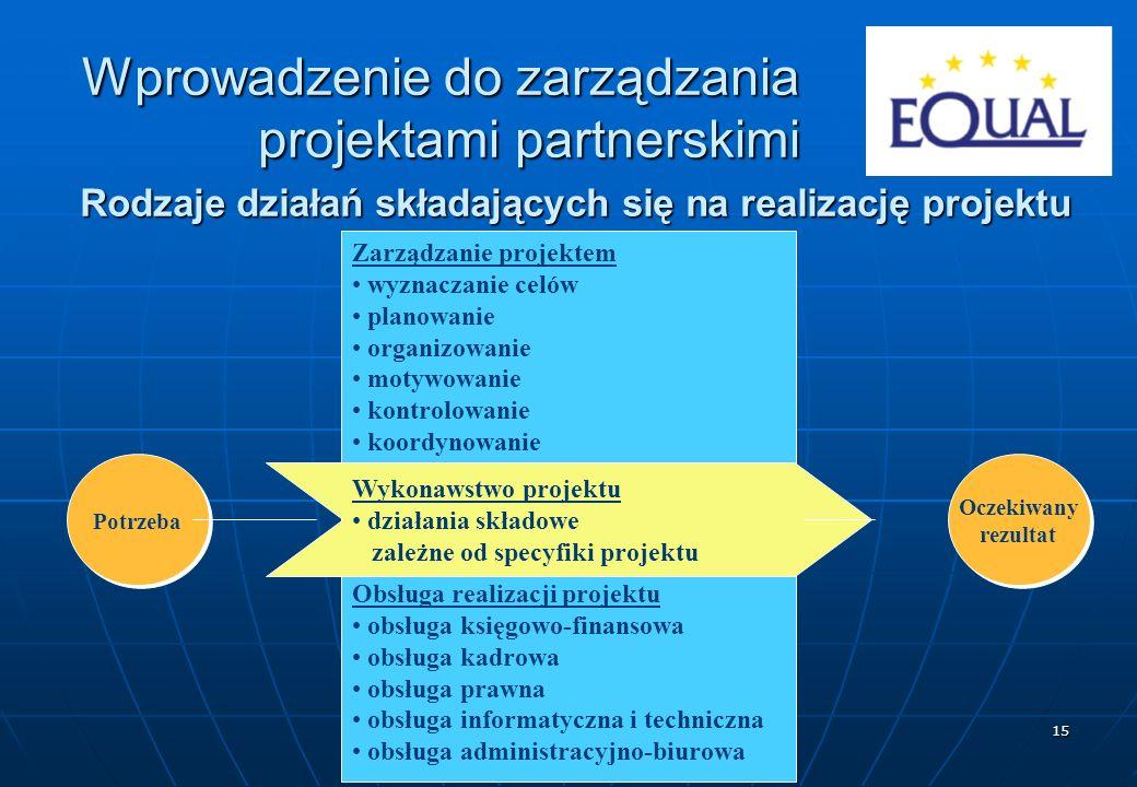 Rodzaje działań składających się na realizację projektu