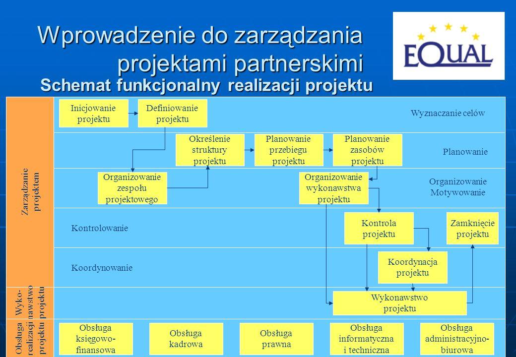 Schemat funkcjonalny realizacji projektu