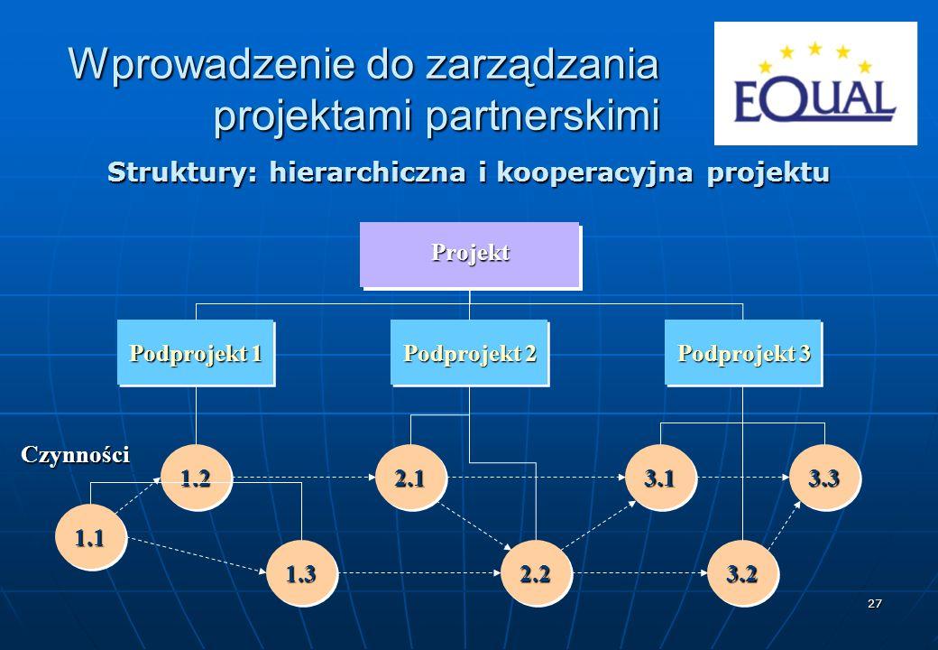 Struktury: hierarchiczna i kooperacyjna projektu