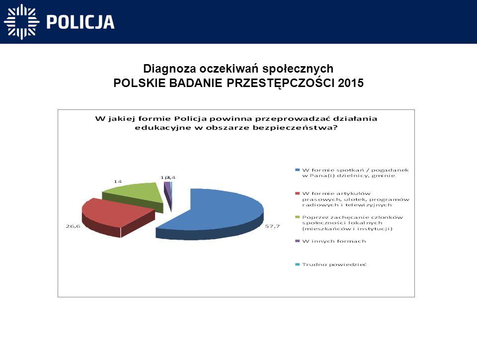 Diagnoza oczekiwań społecznych POLSKIE BADANIE PRZESTĘPCZOŚCI 2015
