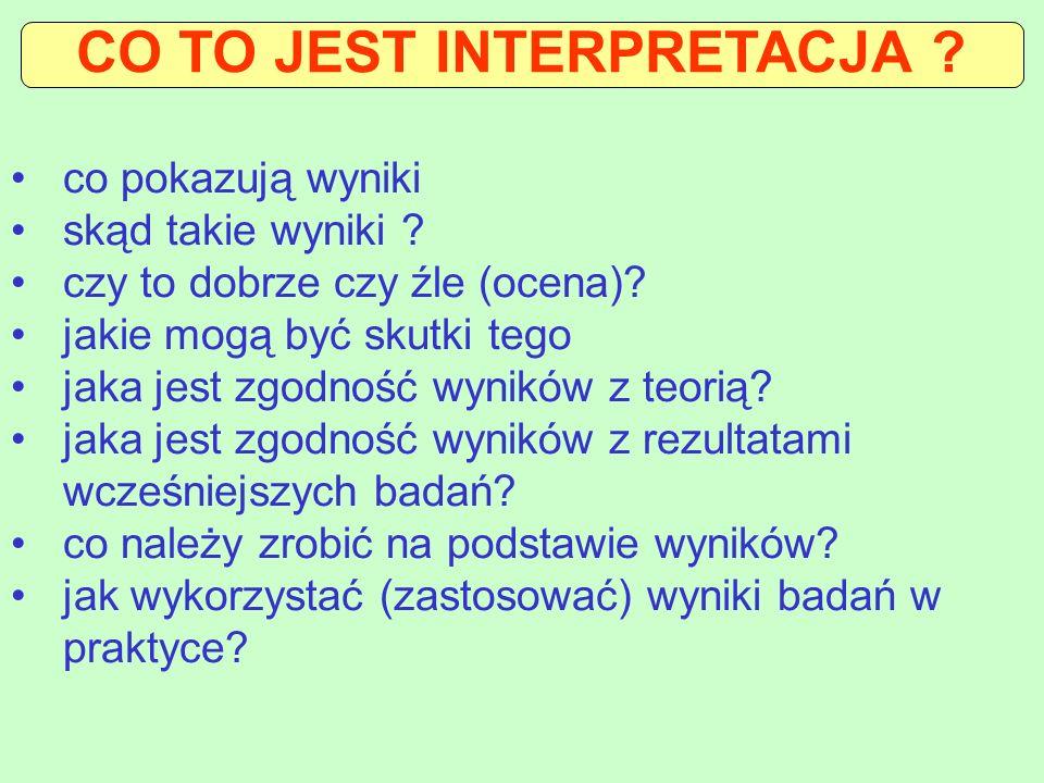 CO TO JEST INTERPRETACJA