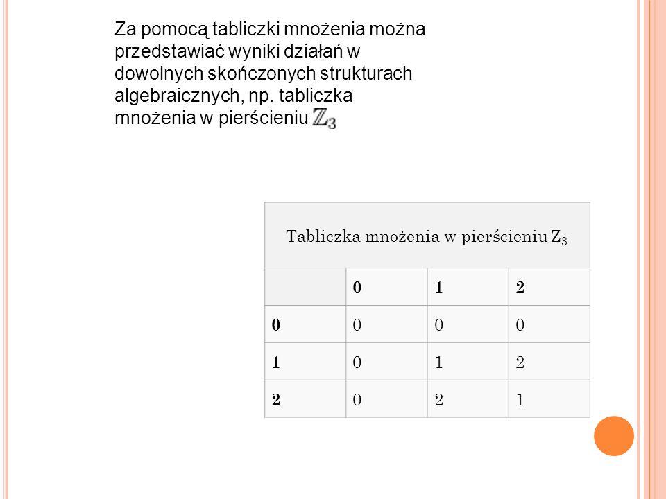 Tabliczka mnożenia w pierścieniu Z3