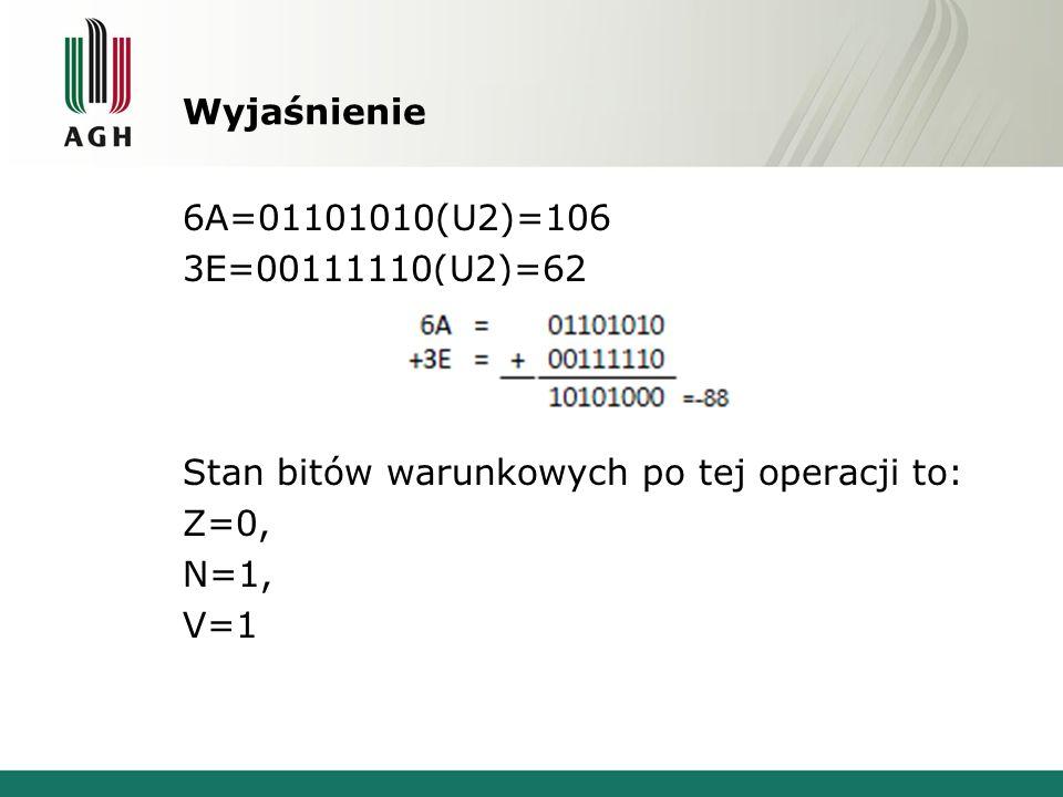 Wyjaśnienie 6A=01101010(U2)=106 3E=00111110(U2)=62 Stan bitów warunkowych po tej operacji to: Z=0, N=1, V=1