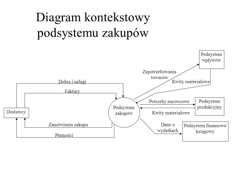 Diagram kontekstowy podsystemu zakupów