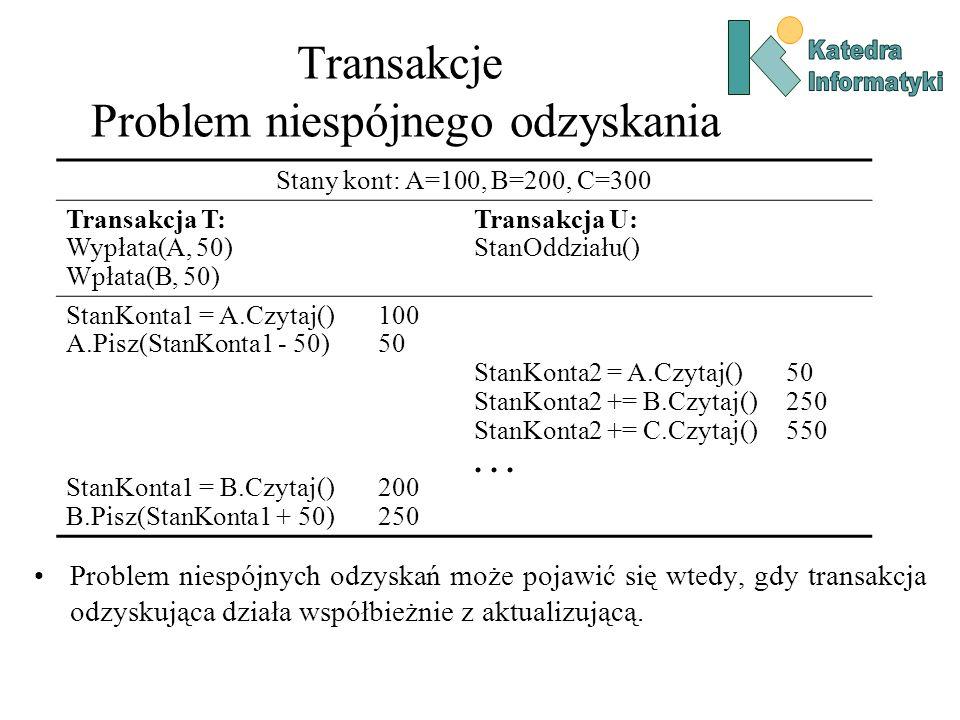 Transakcje Problem niespójnego odzyskania