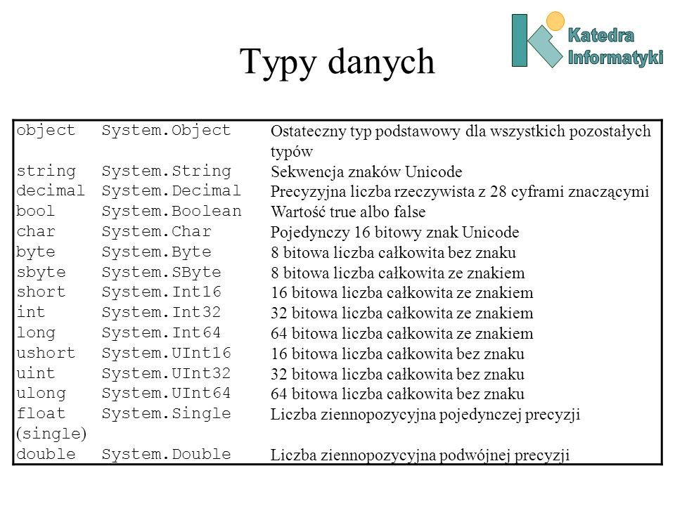 Typy danych object System.Object