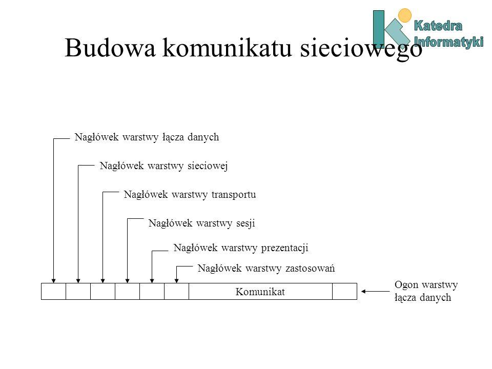 Budowa komunikatu sieciowego