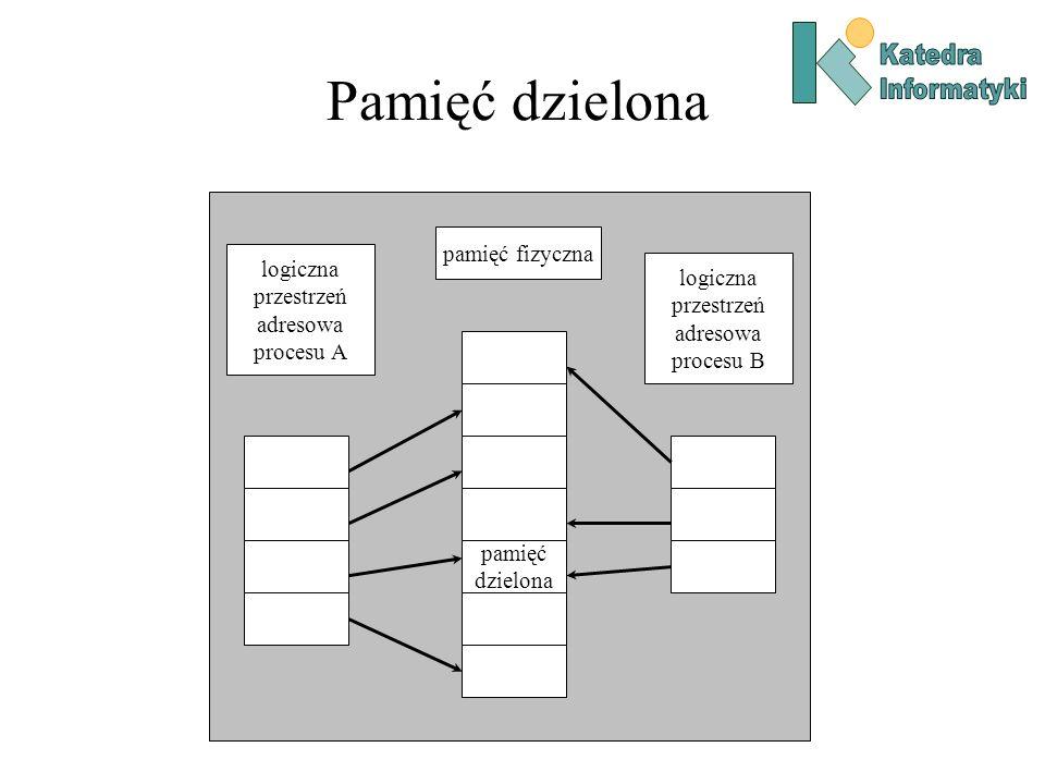 Pamięć dzielona pamięć fizyczna logiczna przestrzeń adresowa procesu A