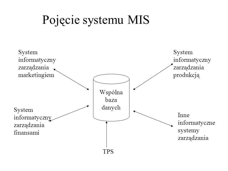 Pojęcie systemu MIS Wspólna baza danych