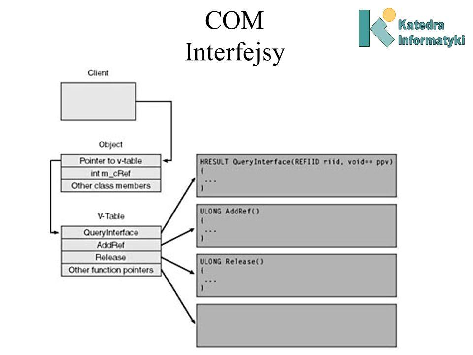 COM Interfejsy Katedra Informatyki