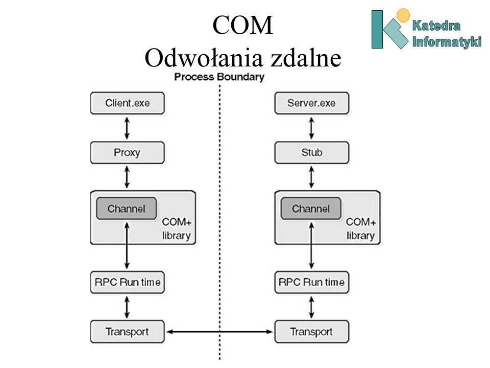 COM Odwołania zdalne Katedra Informatyki