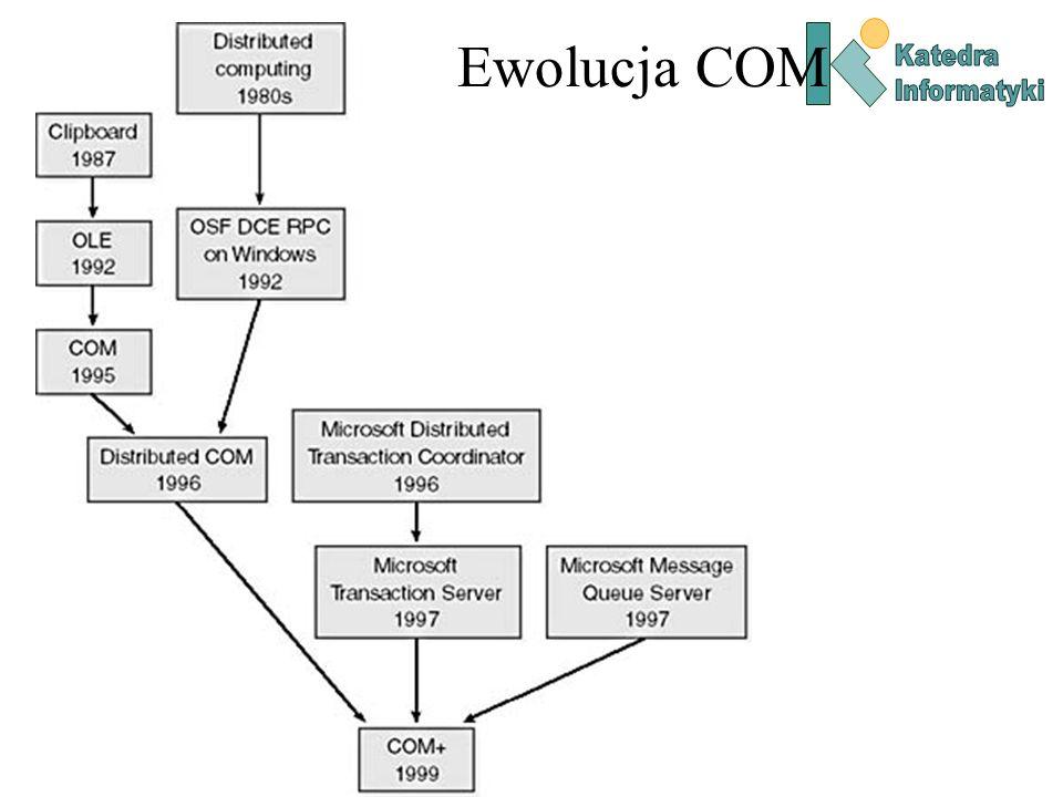 Ewolucja COM Katedra Informatyki