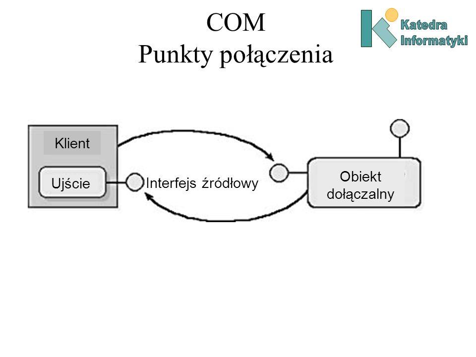 COM Punkty połączenia Klient Obiekt dołączalny Interfejs źródłowy