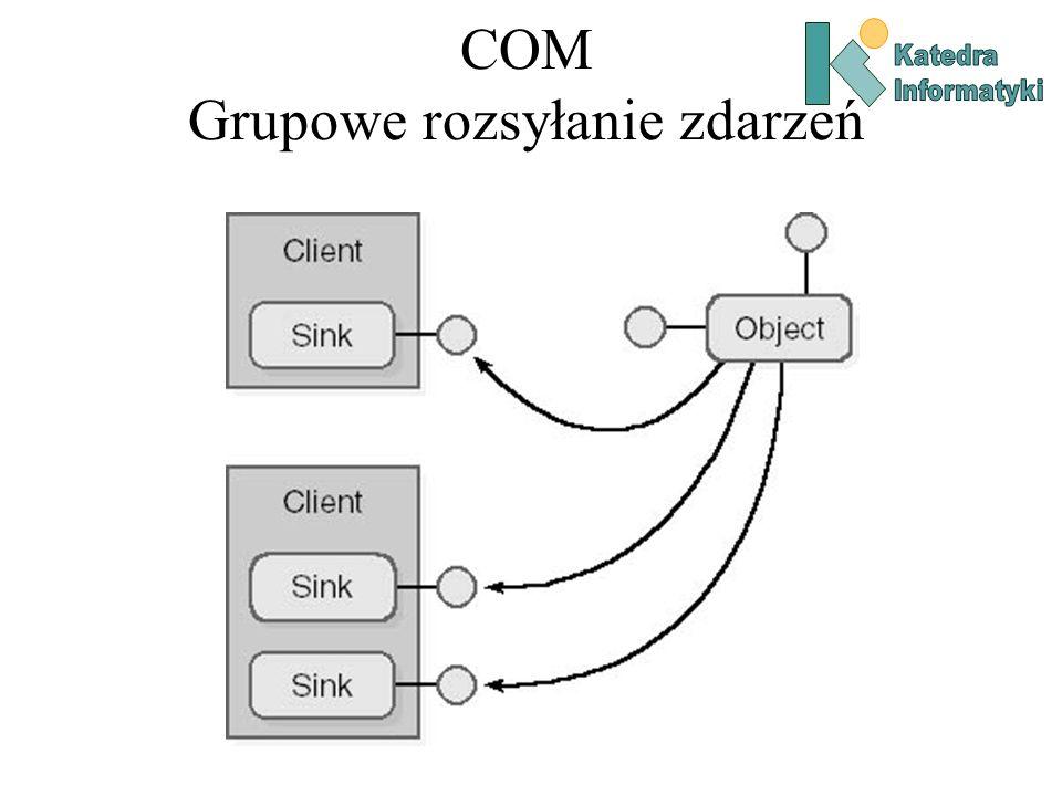 COM Grupowe rozsyłanie zdarzeń