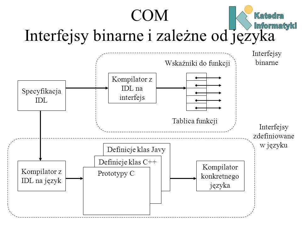 COM Interfejsy binarne i zależne od języka
