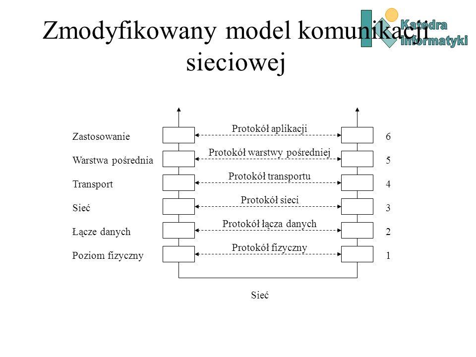 Zmodyfikowany model komunikacji sieciowej