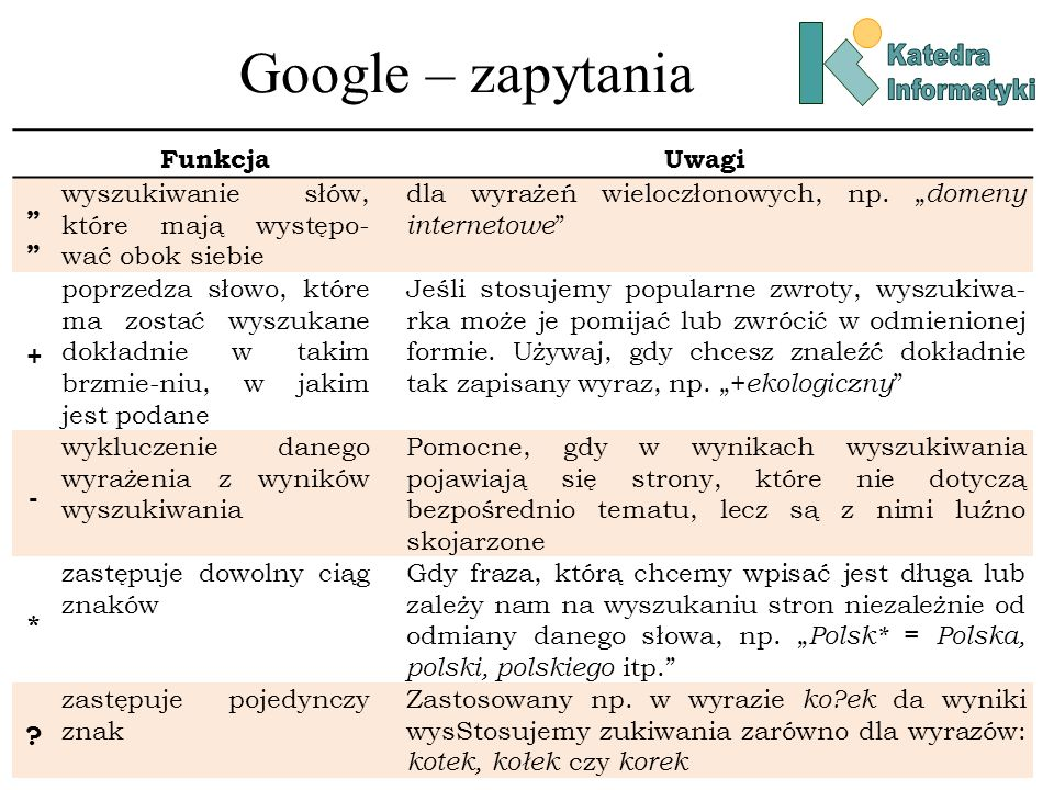 "Google – zapytania Funkcja Uwagi """