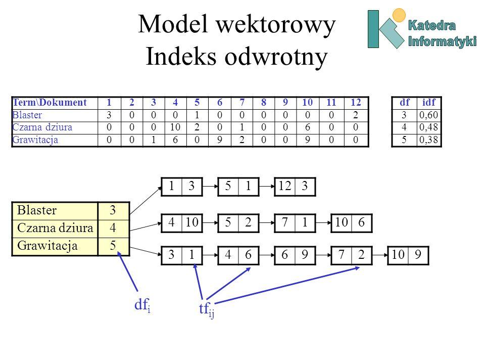 Model wektorowy Indeks odwrotny
