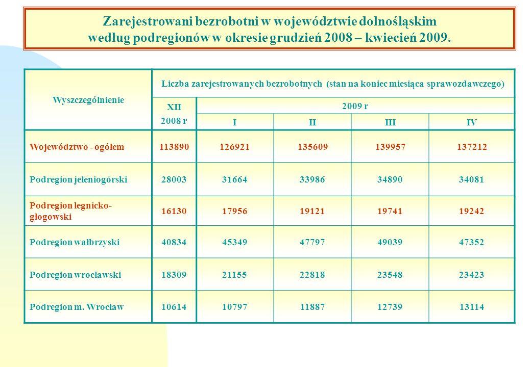 Zarejestrowani bezrobotni w województwie dolnośląskim