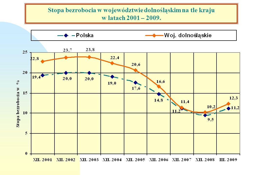 Stopa bezrobocia w woj. dolnośląskim i w kraju w latach 2001 - 2009