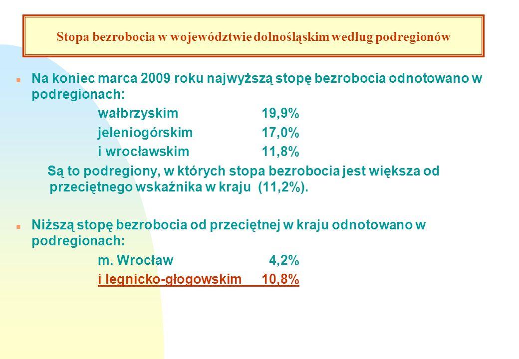 Stopa bezrobocia według podregionów