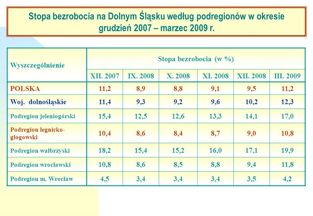 Stopa bezrobocia na Dolnym Śląsku według podregionów w okresie grudzień 2007 – marzec 2009 r.