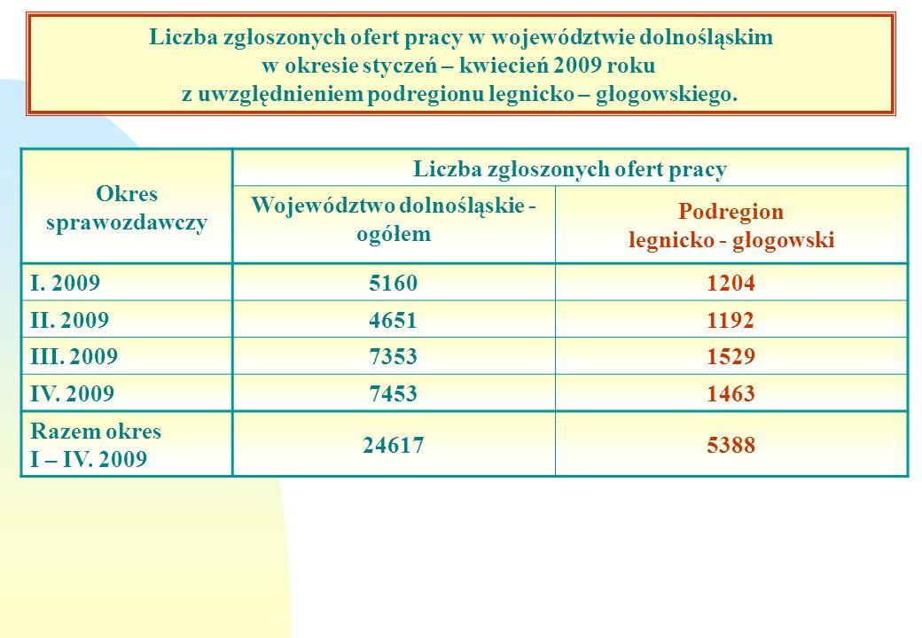 Liczba zgłoszonych ofert pracy w województwie dolnośląskim