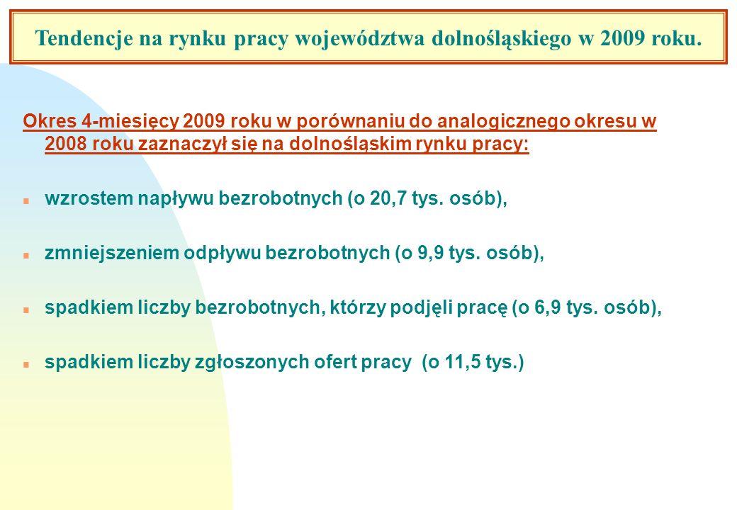 Tendencje na rynku pracy województwa dolnośląskiego w 2009 roku.