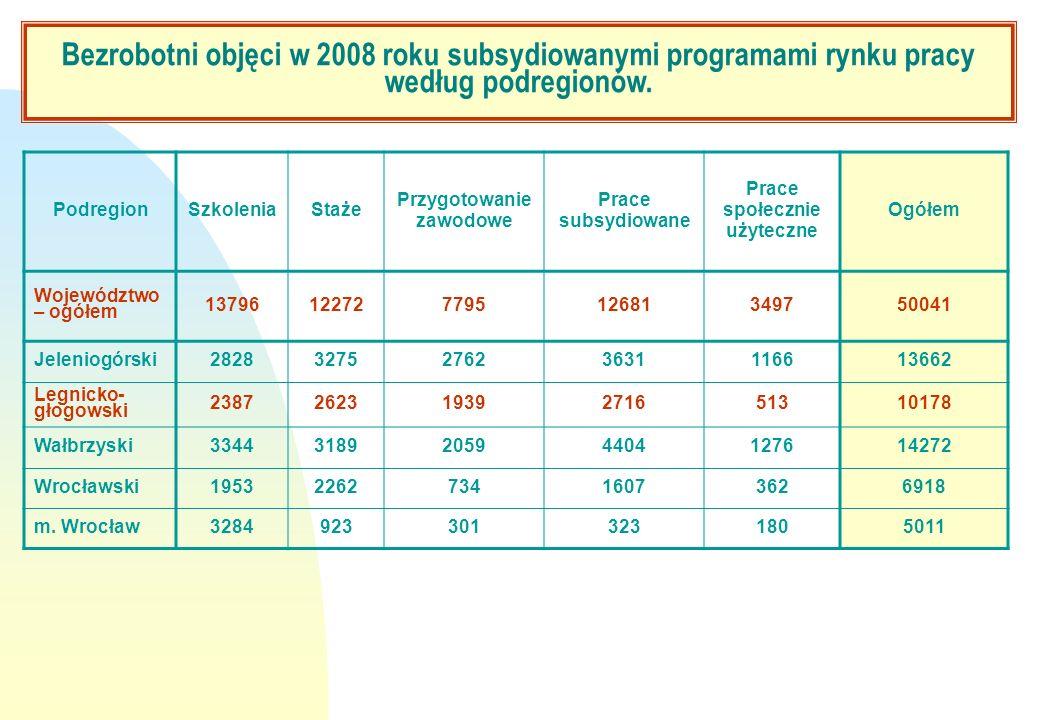 Bezrobotni objęci w 2008 roku subsydiowanymi programami rynku pracy
