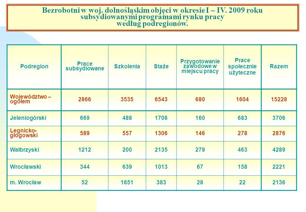 Bezrobotni w woj. dolnośląskim objęci w okresie I – IV. 2009 roku