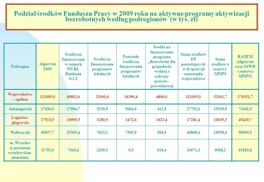 Podział środków Funduszu Pracy w 2009 roku na aktywne programy aktywizacji bezrobotnych według podregionów (w tys. zł)