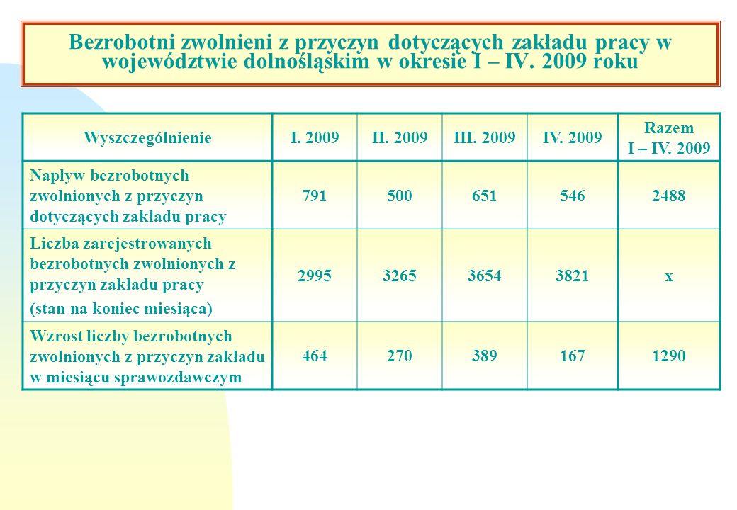 Bezrobotni zwolnieni z przyczyn dotyczących zakładu pracy w województwie dolnośląskim w okresie I – IV. 2009 roku