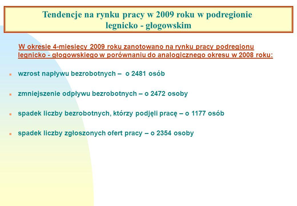 Tendencje na rynku pracy w 2009 roku w podregionie