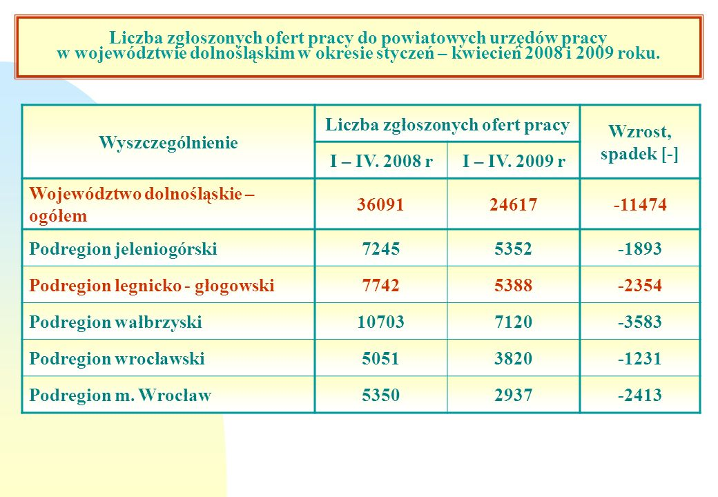 Liczba zgłoszonych ofert pracy do powiatowych urzędów pracy