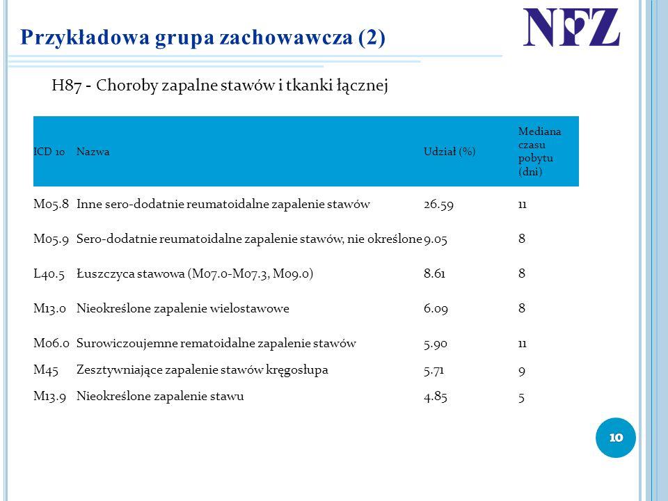 Przykładowa grupa zachowawcza (2)