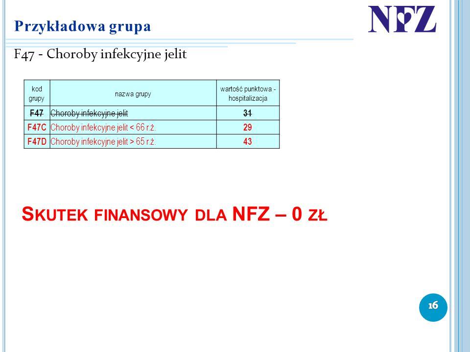 Skutek finansowy dla NFZ – 0 zł