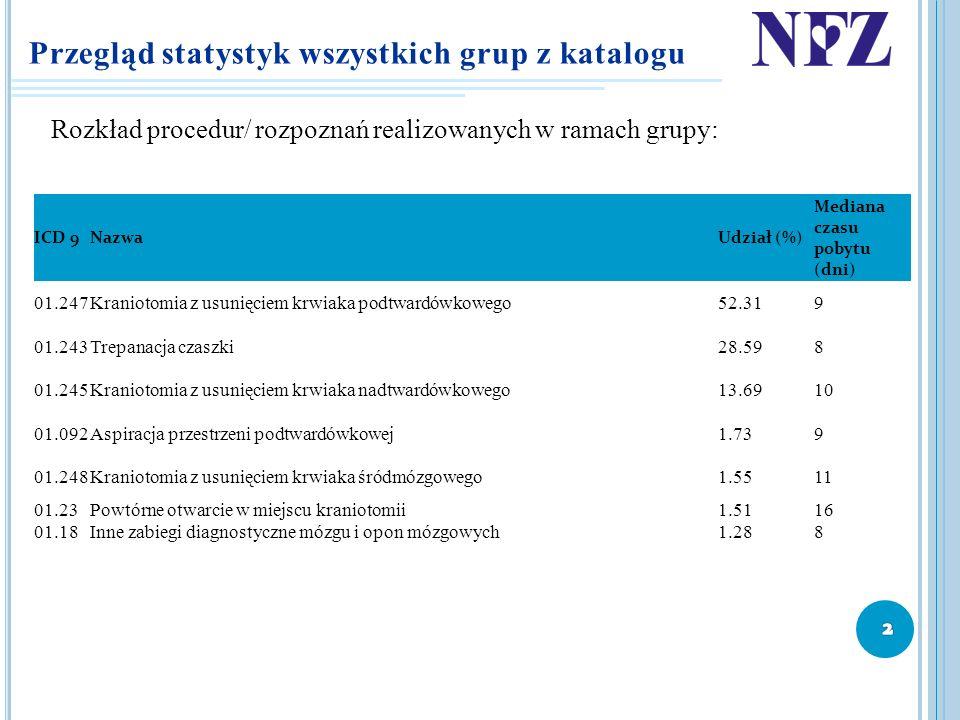 Przegląd statystyk wszystkich grup z katalogu