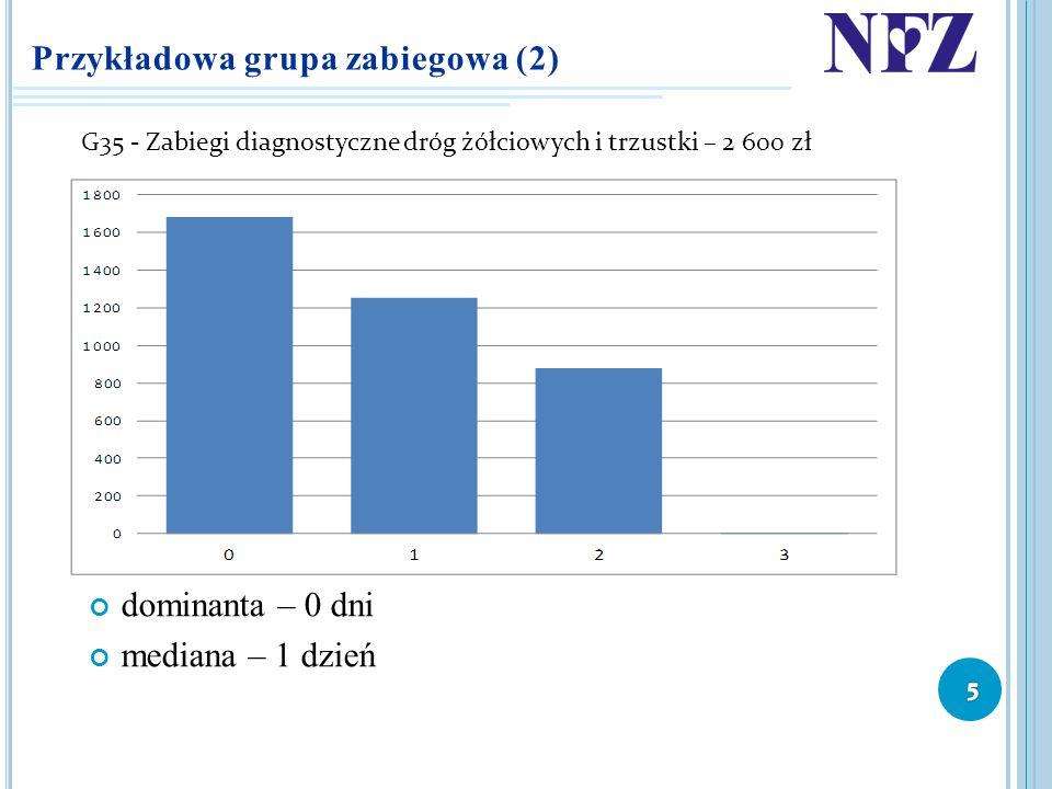 Przykładowa grupa zabiegowa (2)