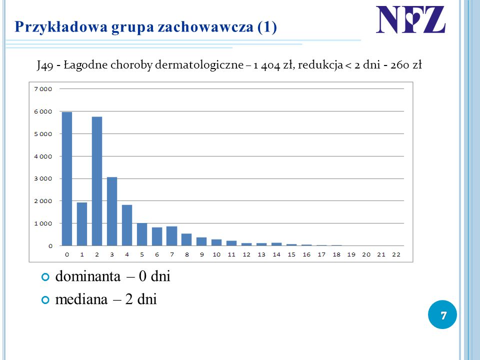 Przykładowa grupa zachowawcza (1)