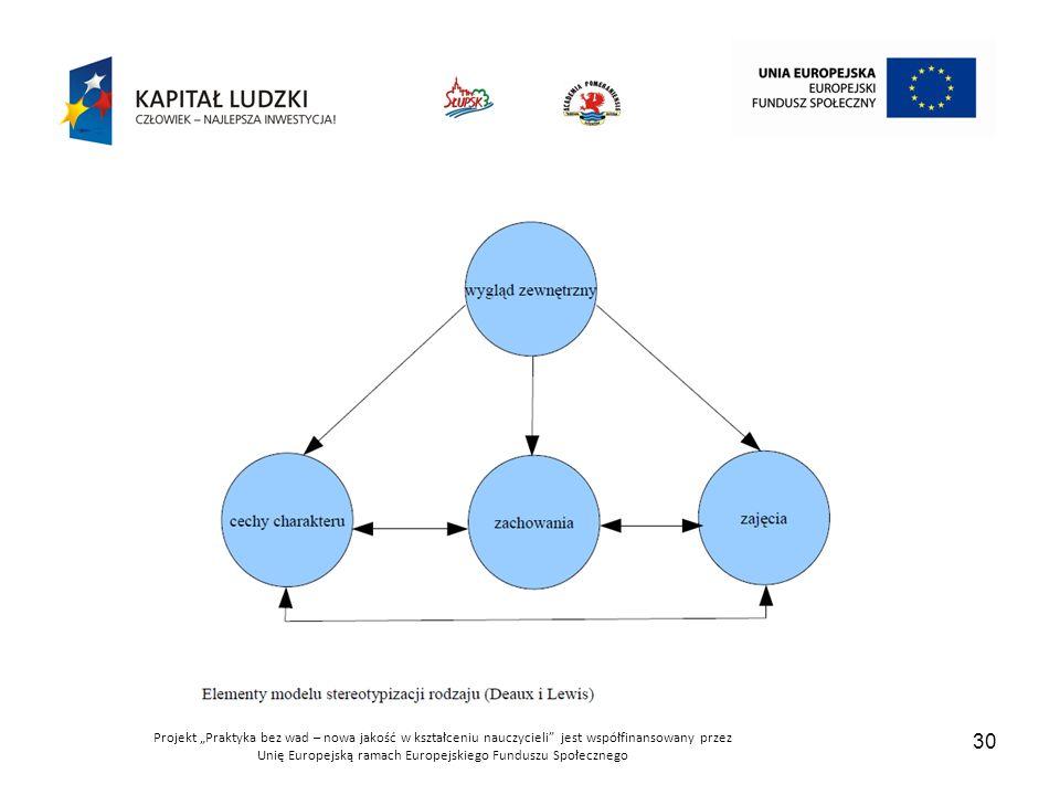 """Projekt """"Praktyka bez wad – nowa jakość w kształceniu nauczycieli jest współfinansowany przez Unię Europejską ramach Europejskiego Funduszu Społecznego"""