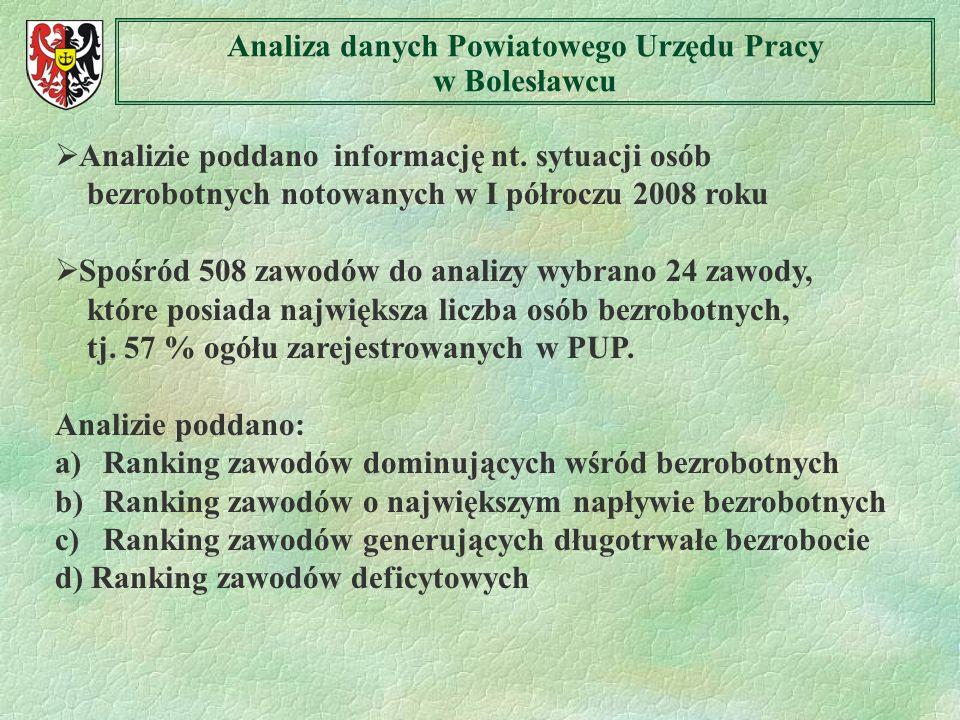Analiza danych Powiatowego Urzędu Pracy w Bolesławcu