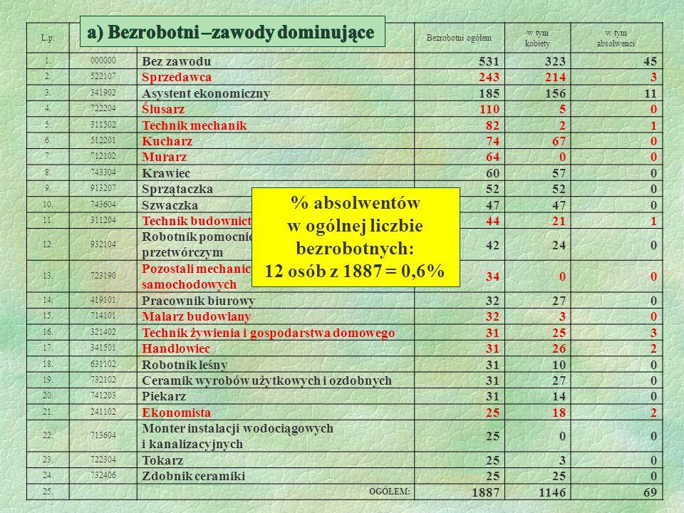 % absolwentów w ogólnej liczbie bezrobotnych: 12 osób z 1887 = 0,6%