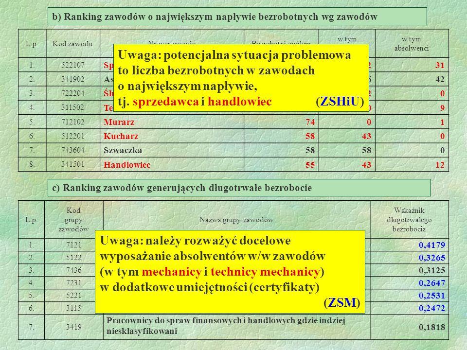 b) Ranking zawodów o największym napływie bezrobotnych wg zawodów