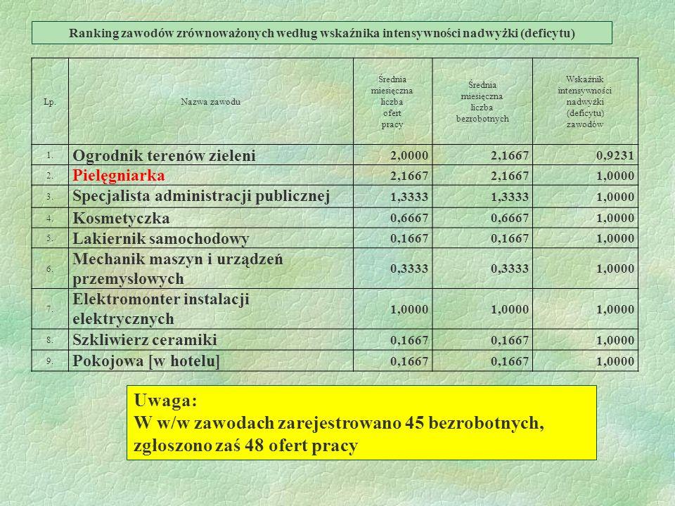 Ranking zawodów zrównoważonych według wskaźnika intensywności nadwyżki (deficytu)