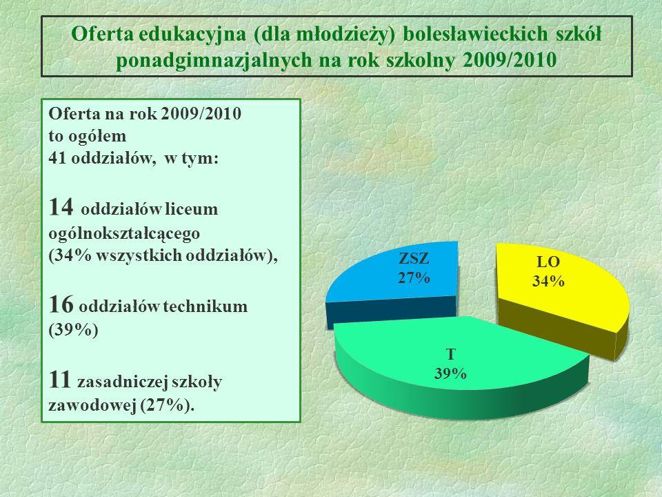 Oferta edukacyjna (dla młodzieży) bolesławieckich szkół ponadgimnazjalnych na rok szkolny 2009/2010