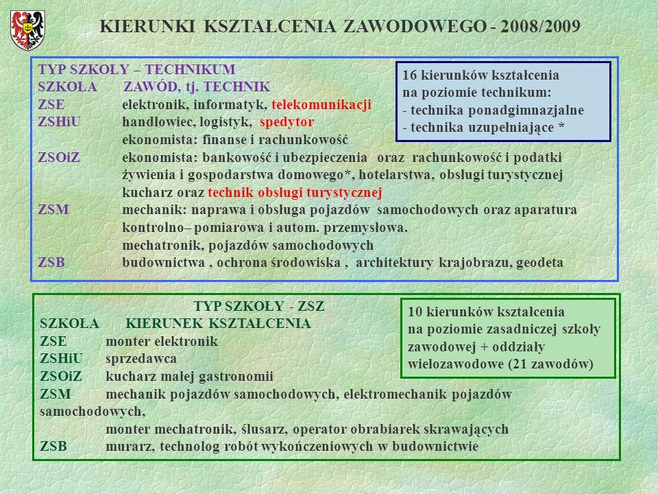 KIERUNKI KSZTAŁCENIA ZAWODOWEGO - 2008/2009