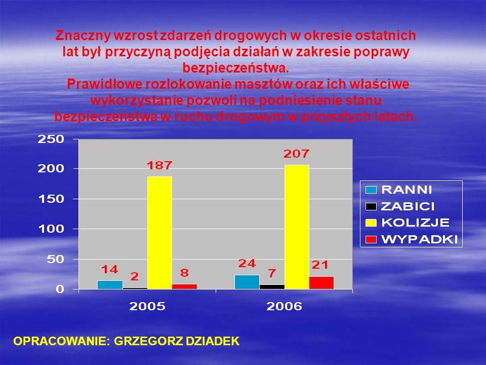Znaczny wzrost zdarzeń drogowych w okresie ostatnich lat był przyczyną podjęcia działań w zakresie poprawy bezpieczeństwa.