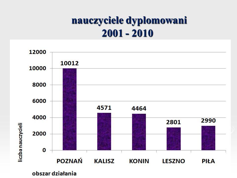 nauczyciele dyplomowani 2001 - 2010
