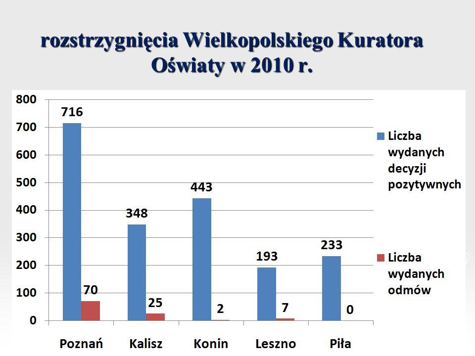 rozstrzygnięcia Wielkopolskiego Kuratora Oświaty w 2010 r.